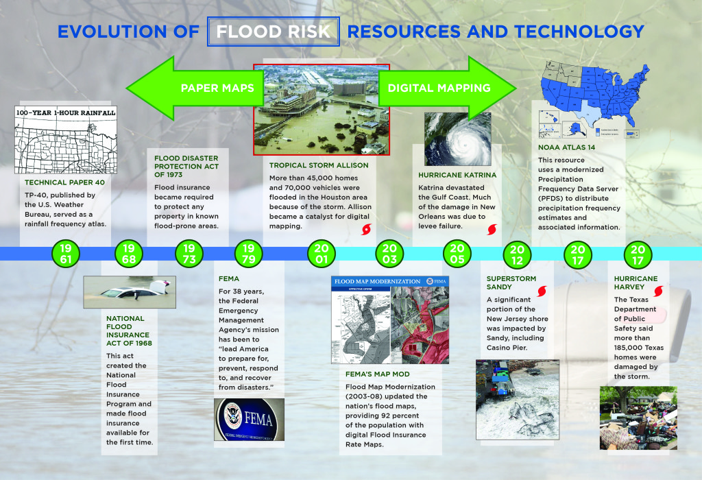 Flood Timeline New